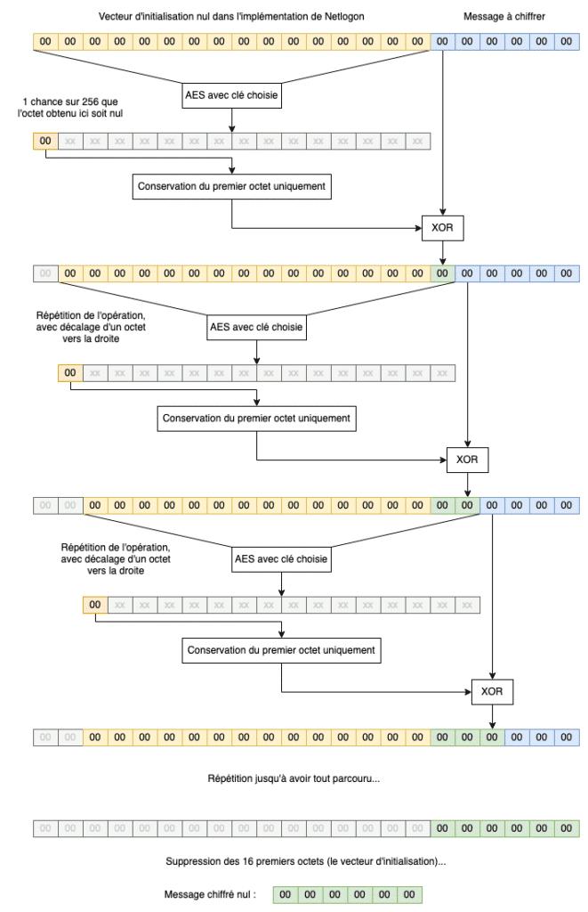 Le vecteur d'initialisation de la CVE-2020-1472 y est systématiquement fixé à 16 octets nuls (0x00). Le vecteur d'initialisation n'est donc ici pas aléatoire, ce qui enfreint les bonnes pratiques de cryptographie.