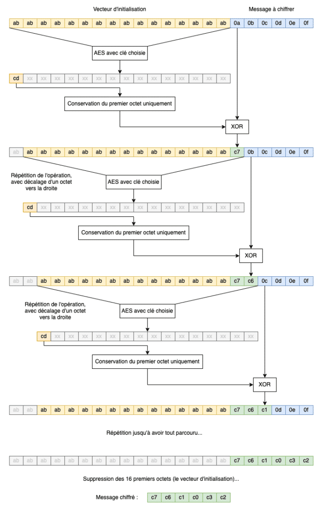 La vulnérabilité Zerologon CVE-2020-1472 est liée à l'utilisation de la technique de chiffrement AES-128-CFB8.