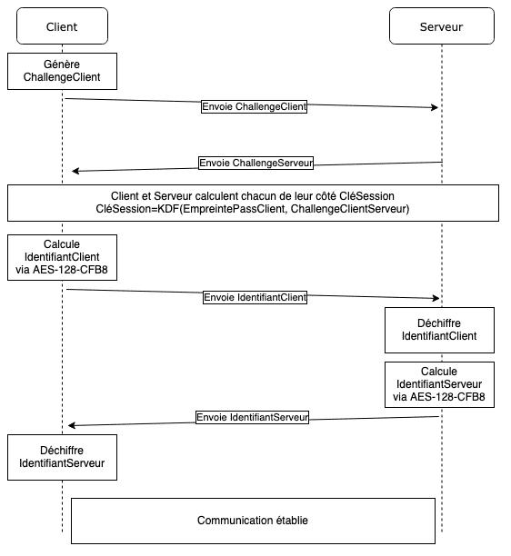 Ensemble du processus d'un échange NetLogon
