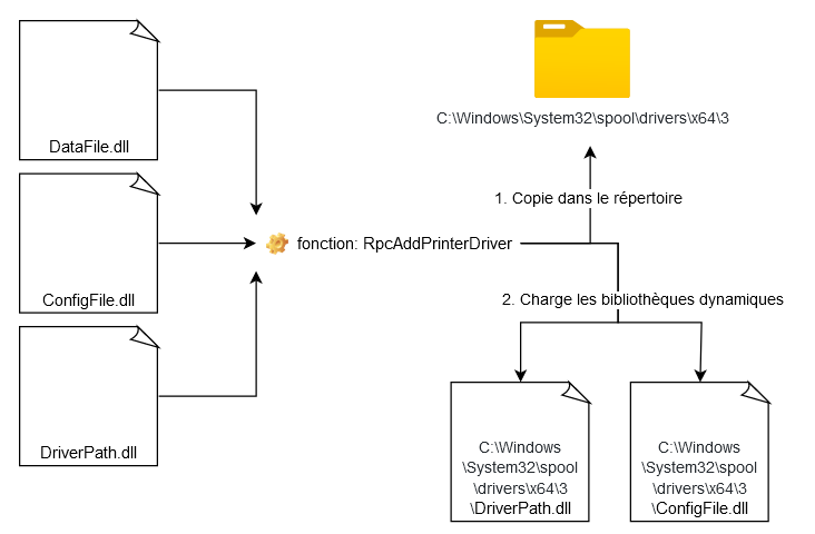 Schéma du fonctionnement de RpcAddPrinterDriver