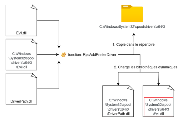 Schéma du résultat attendu du deuxième appel à RpcAddPrinterDriver