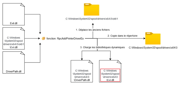 Schéma du résultat obtenu après un deuxième appel à RpcAddPrinterDriverEx