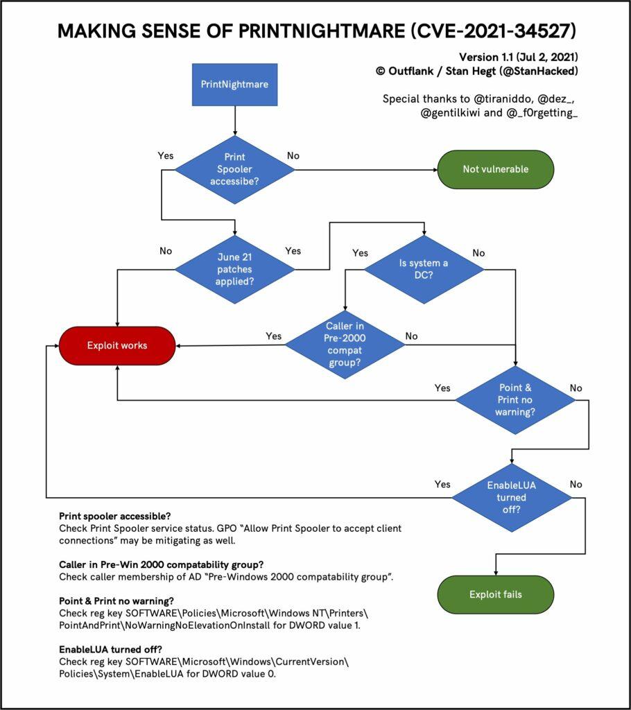 Diagramme d'aide à la vérification des actifs impactés (source Stan Hegt / Outflank)