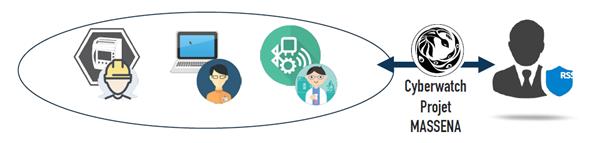 Le projet MASSENA développé par Cyberwatch dans le cadre du Grand Défi Cyber